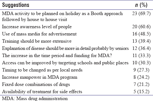 Table� 3: Suggestions given by the drug distributors for improving MDA program� (multiple responses)