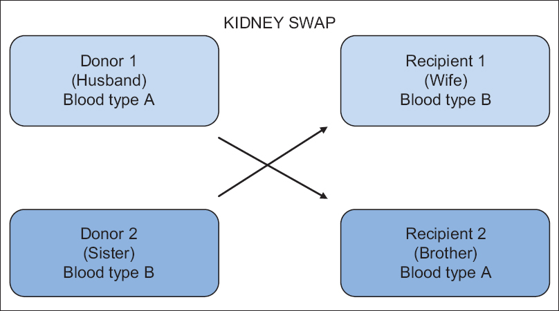 Kidney transplantation in India: Challenges and future