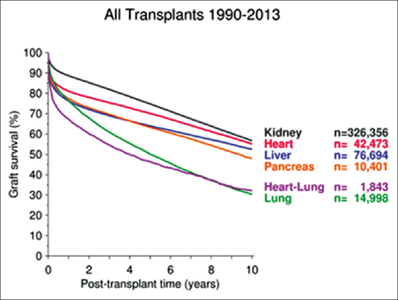figure 3 global transplant outcome in terms of graft survival over time 1990 2013