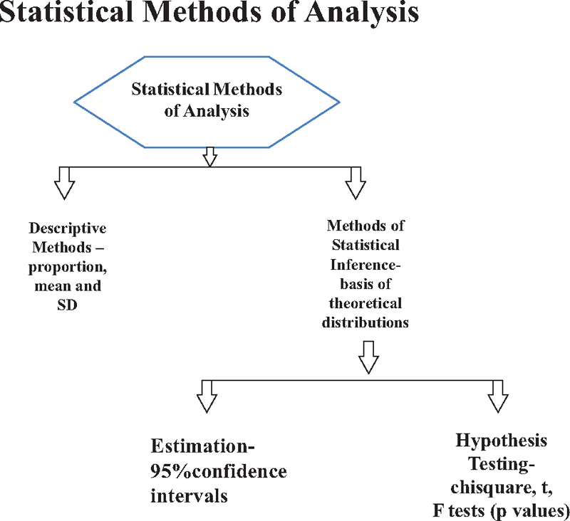 Figure 1: Showing approach of statistical methods of analysis