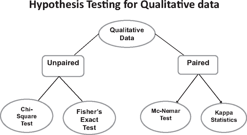 Figure 4: Showing methods of analysis for qualitative data comparison of two groups