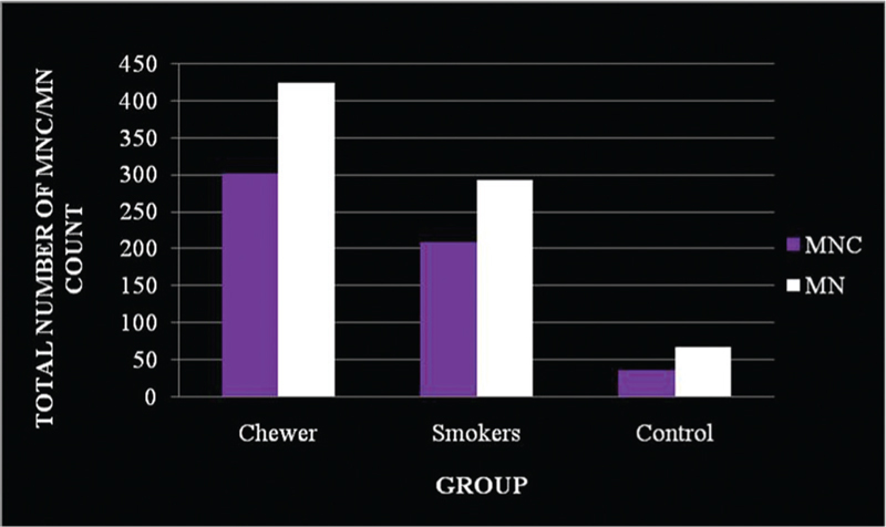 Figure 4: Quantitative analysis of micronucleated cell (MNC) count and micronuclei (MN) count among the chewers, smokers, and the control group