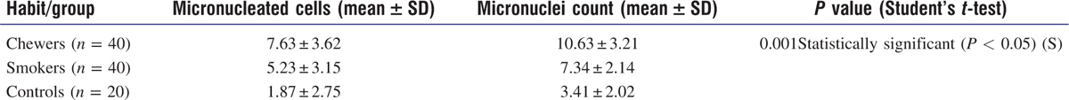 Table 1: Comparison of micronucleated cells and the micronuclei count among the chewers, smokers, and the control group (under H&E)