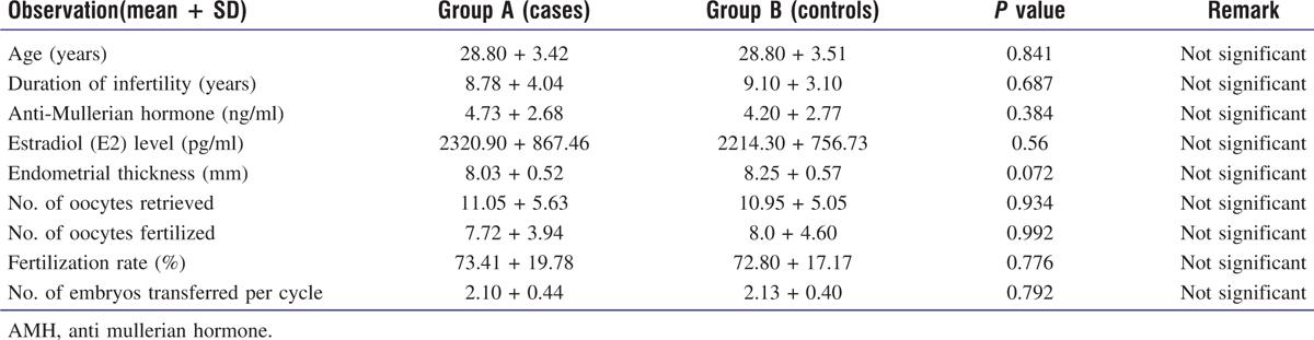 Does Intrauterine Instillation of Human Chorionic Gonadotropin
