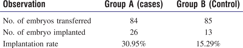 Table 2: Implantation rate of hCG and control group