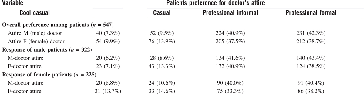 Table 2: Preference of patients for doctor's attire
