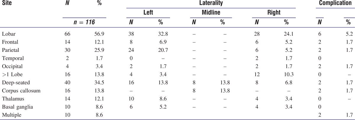 Table 2 Patient's complication distribution according to the anatomical location of the lesion