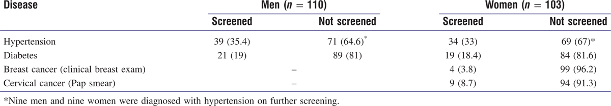 Table 1 Screening status of patients for noncommunicable diseases (<i>N</i> &#61; 213)