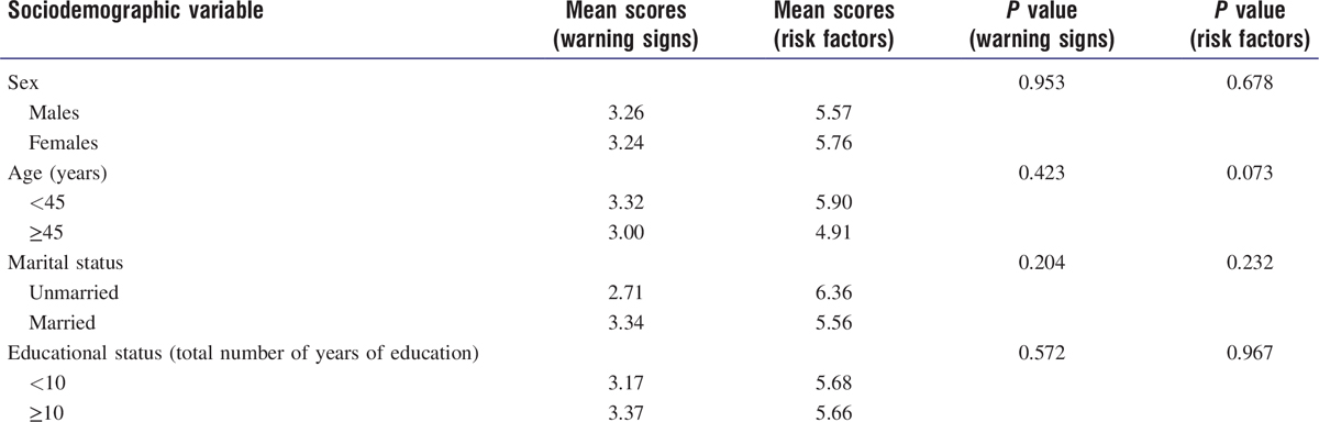 Table 1: Demographic characteristics of the study population and their association with mean knowledge scores for warning signs and risk factors of cancer