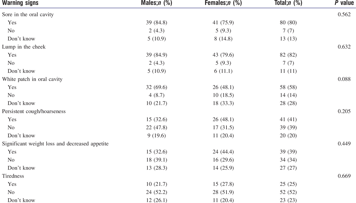Table 2: Variation in awareness regarding general warning signs and signs of oral and laryngeal cancer with gender