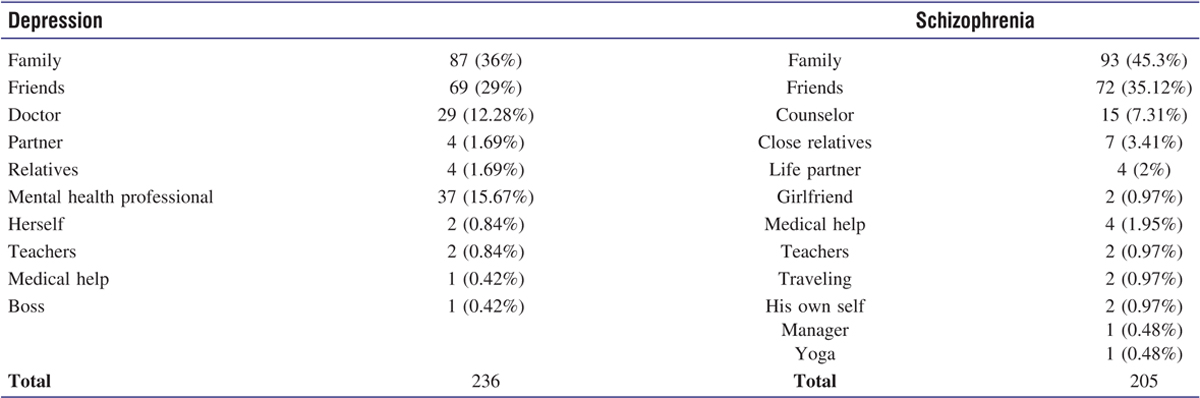 Table 5 Perception of sources of help seeking to address depression and schizophrenia