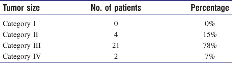 Table 1 Size of the tumor (schwannoma)