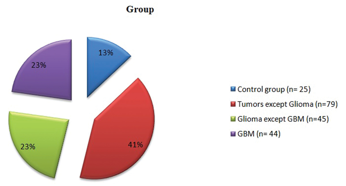 Figure 1 Pie chart showing the percentage of distribution of cases in the four groups.