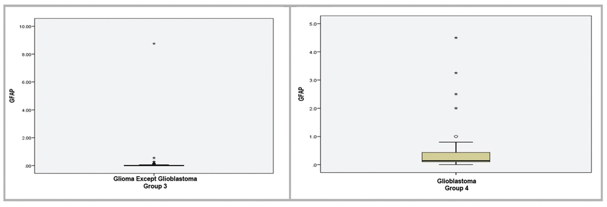 "Figure 4 Box plots of serum GFAP levels in ""Glioma except Glioblastoma"" and Glioblastoma groups. The average of serum GFAP levels in gliomas except glioblastoma cases was 0.24ng/ml (median—0). The average of serum GFAP levels in glioblastoma cases was 1.04ng/ml (median—0.145ng/ml)."
