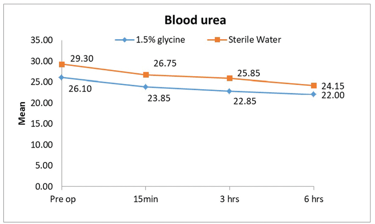 Figure 4 Graph showing the mean blood urea levels(mg/dL) at various time intervals in both groups.